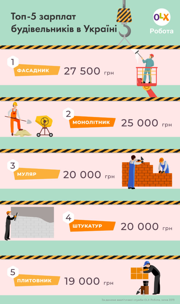 Інфографіка_OLX Робота_Зарплати будівельників