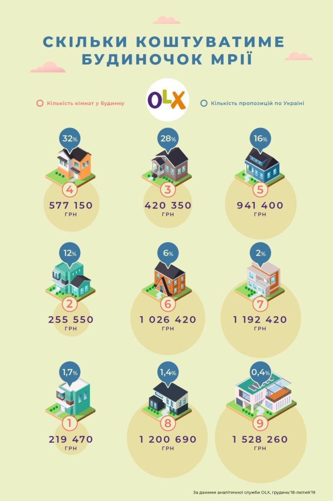 Інфографіка_OLX_Скільки коштує купити будинок