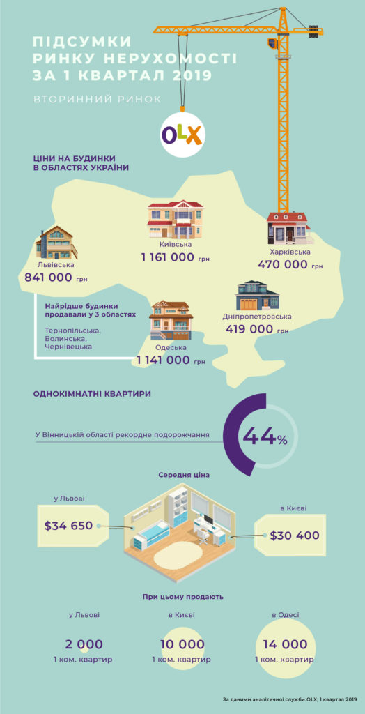 Інфографіка_OLX_Вторинний ринок житла