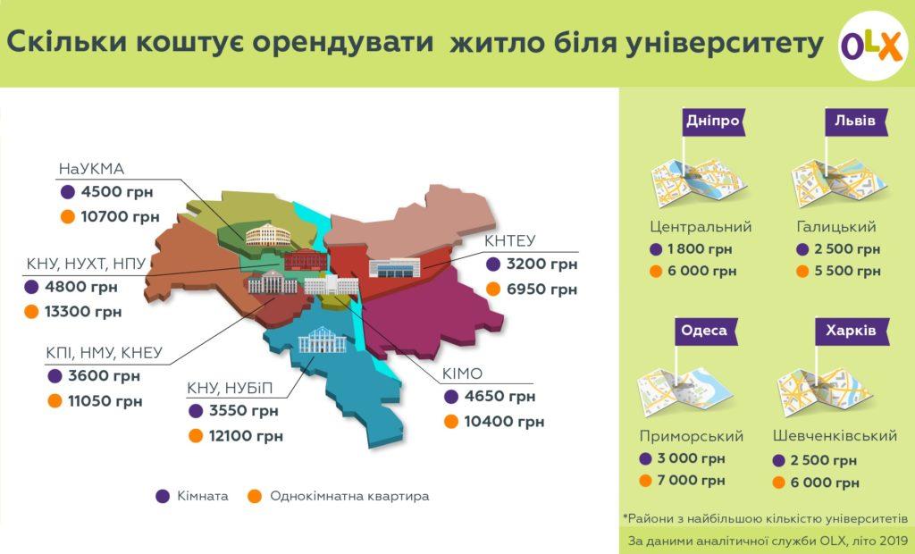 Інфографіка_OLX _Скільки коштує зняти житло біля університету