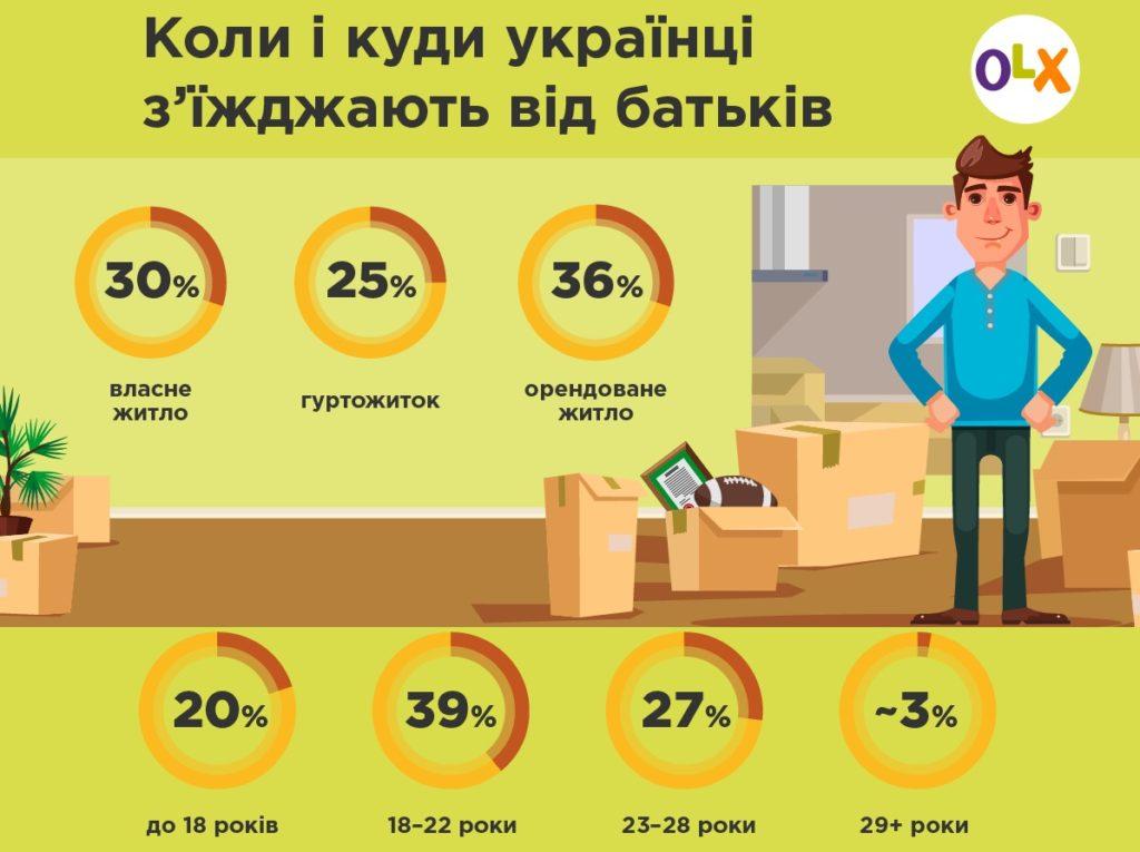 Інфографіка_OLX Нерухомість_Коли і куди з'їжджають українці від батьків