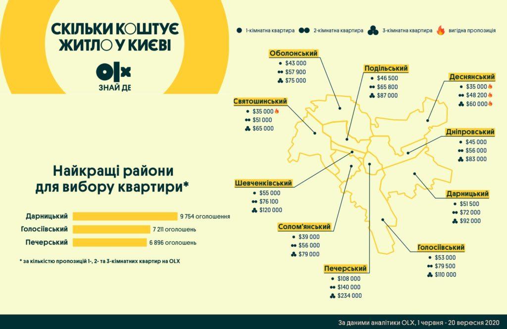 Інфографіка_OLX_Три однокімнатних квартири у Святошині за ціною однієї на Печерську — скільки нині коштує житло в столиці